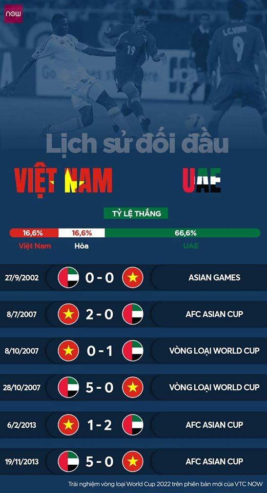 Lịch sử đối đầu Việt Nam- UAE. Ảnh Now