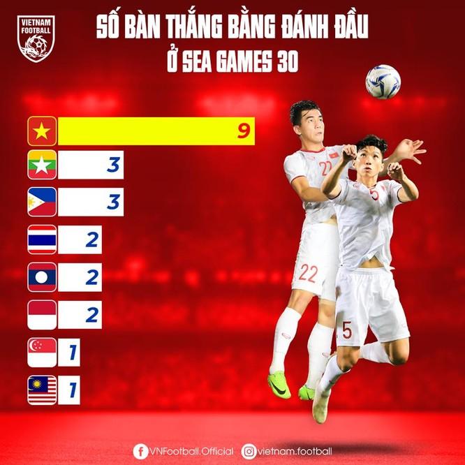 Số bàn thắng bằng đầu của các đội tại SEA Games 30. Ảnh VF