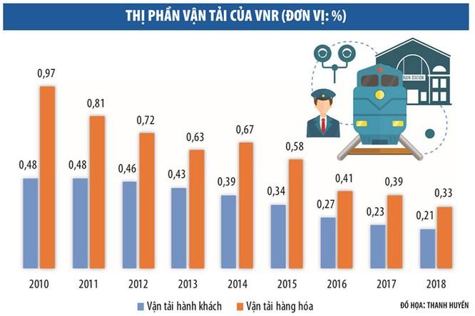 Thị phần vận tải ngày càng bị co hẹp.