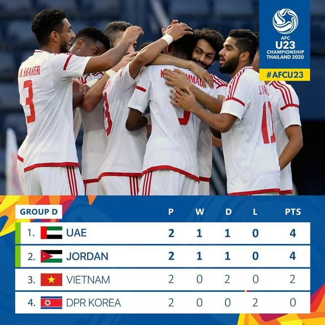 U23 Việt Nam tạm thời đứng thứ 3 BXH. Ảnh AFC