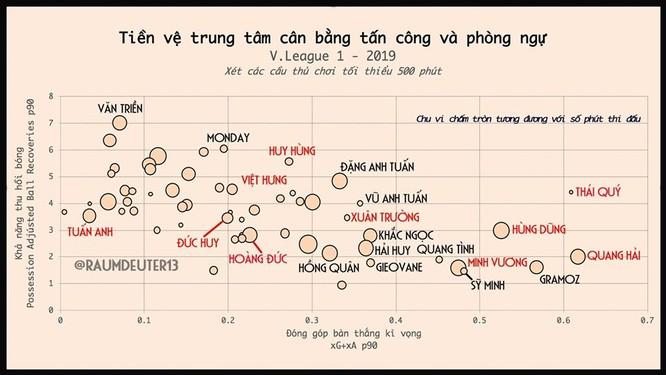 Phân tích về hàng tiền vệ đội tuyển Việt Nam ảnh 1