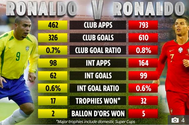 Ronaldo nào xuất sắc hơn? ảnh 3