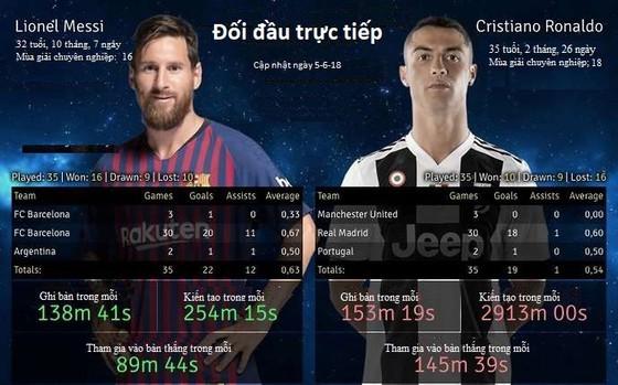 Lionel Messi và Cristiano Ronaldo, ai giỏi hơn? ảnh 2