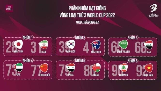 World Cup 2022: Khe hẹp cho đội tuyển Việt Nam ảnh 1