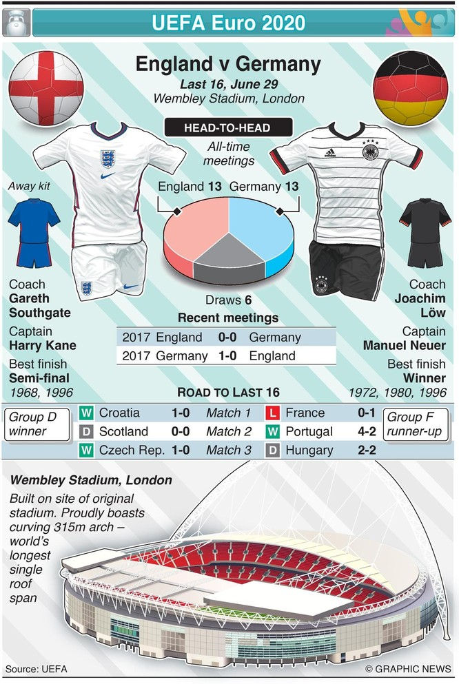 Cuộc chiến trên sân Wembley: Tin mới nhất từ báo chí Anh-Đức ảnh 1