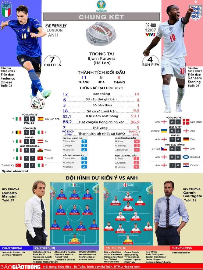 Euro 2020: Chủ nhà Anh làm thế nào để vô địch? ảnh 1