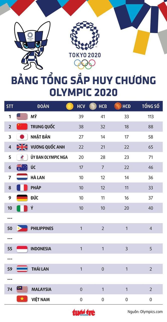 Bế mạc Olympic Tokyo 2020: Đoàn Mỹ bất ngờ vươn lên dẫn đầu ảnh 2