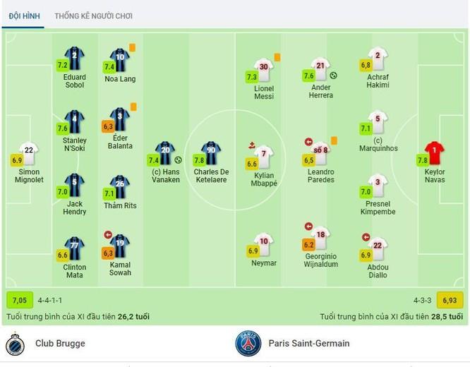 Champions League: Bộ ba Messi – Neymar – Mbappe tịt ngòi ảnh 1
