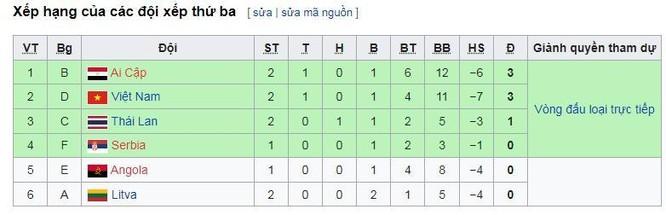 Futsal World Cup 2021: Nhận diện đối thủ CH Czech ảnh 2