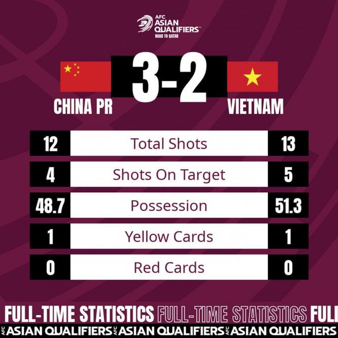 Trung Quốc -Việt Nam (3-2): Thầy Park thừa nhận sai lầm thay người ảnh 2