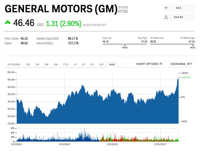 GM chuẩn bị ra mắt ô tô tự lái thế hệ thứ 4 ảnh 1
