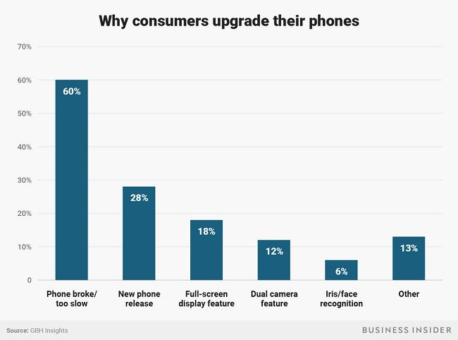 """Apple không dễ """"hút máu"""" người dùng nữa - người tiêu dùng đã thông minh hơn hay iPhone ngày càng nhàm chán? ảnh 1"""