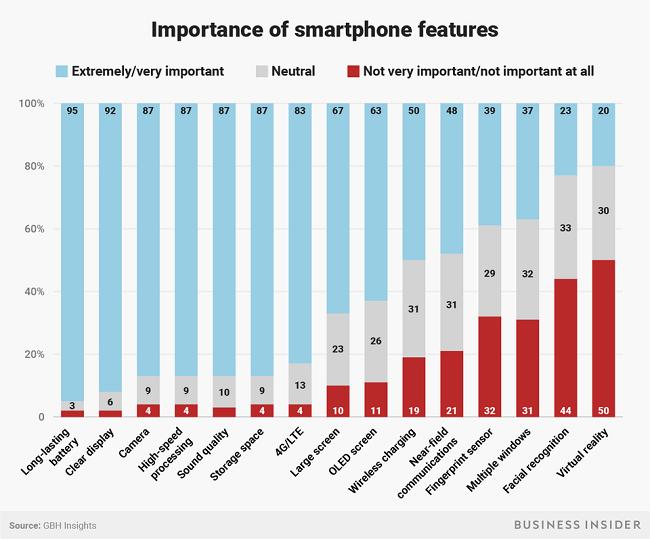 """Apple không dễ """"hút máu"""" người dùng nữa - người tiêu dùng đã thông minh hơn hay iPhone ngày càng nhàm chán? ảnh 2"""