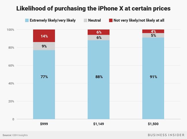 """Apple không dễ """"hút máu"""" người dùng nữa - người tiêu dùng đã thông minh hơn hay iPhone ngày càng nhàm chán? ảnh 3"""