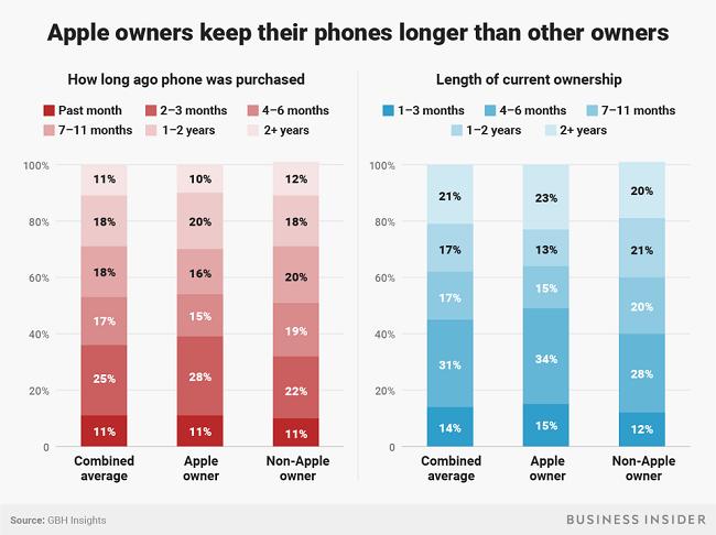 """Apple không dễ """"hút máu"""" người dùng nữa - người tiêu dùng đã thông minh hơn hay iPhone ngày càng nhàm chán? ảnh 4"""