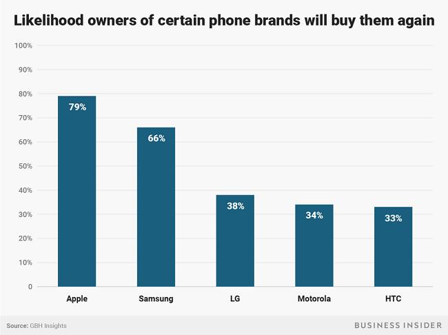 """Apple không dễ """"hút máu"""" người dùng nữa - người tiêu dùng đã thông minh hơn hay iPhone ngày càng nhàm chán? ảnh 6"""
