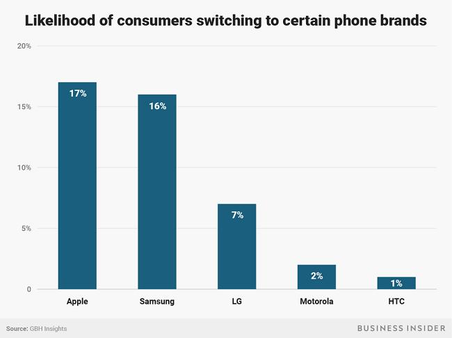 """Apple không dễ """"hút máu"""" người dùng nữa - người tiêu dùng đã thông minh hơn hay iPhone ngày càng nhàm chán? ảnh 7"""