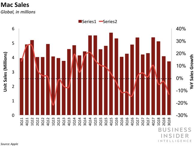 Doanh số bán hàng của Mac sụt giảm, tương lai sáp nhập với iPhone và iPad ảnh 1