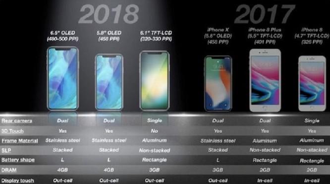 6 giả định về mẫu iPhone tiếp theo của Apple ảnh 1
