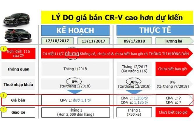 Honda CR-V tăng giá gần 200 triệu, khách hàng Việt lãnh đủ ảnh 3