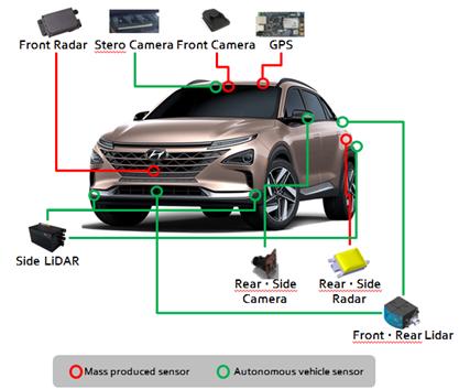 Hyundai NEXO sẽ là xe Fuel Cell chạy điện tự hành đầu tiên trên thế giới đạt cấp độ 4 ảnh 1