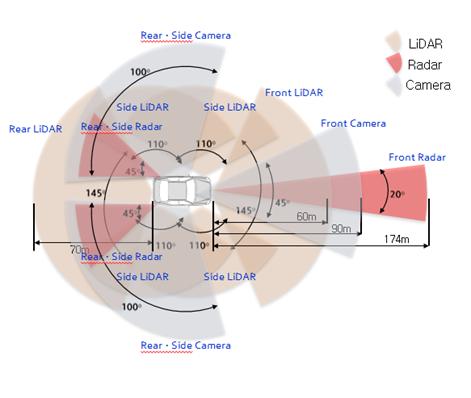 Hyundai NEXO sẽ là xe Fuel Cell chạy điện tự hành đầu tiên trên thế giới đạt cấp độ 4 ảnh 2