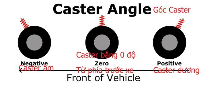 Khi nào thì nên đi kiểm tra góc đặt bánh xe? ảnh 3