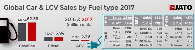 Cả thế giới đã tiêu thụ hơn 86 triệu ô tô trong năm 2017 ảnh 4