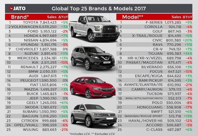 Cả thế giới đã tiêu thụ hơn 86 triệu ô tô trong năm 2017 ảnh 3