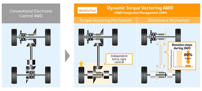 Cảm giác lái xe Toyota sẽ hấp dẫn hơn nhờ hệ thống động lực mới ảnh 5
