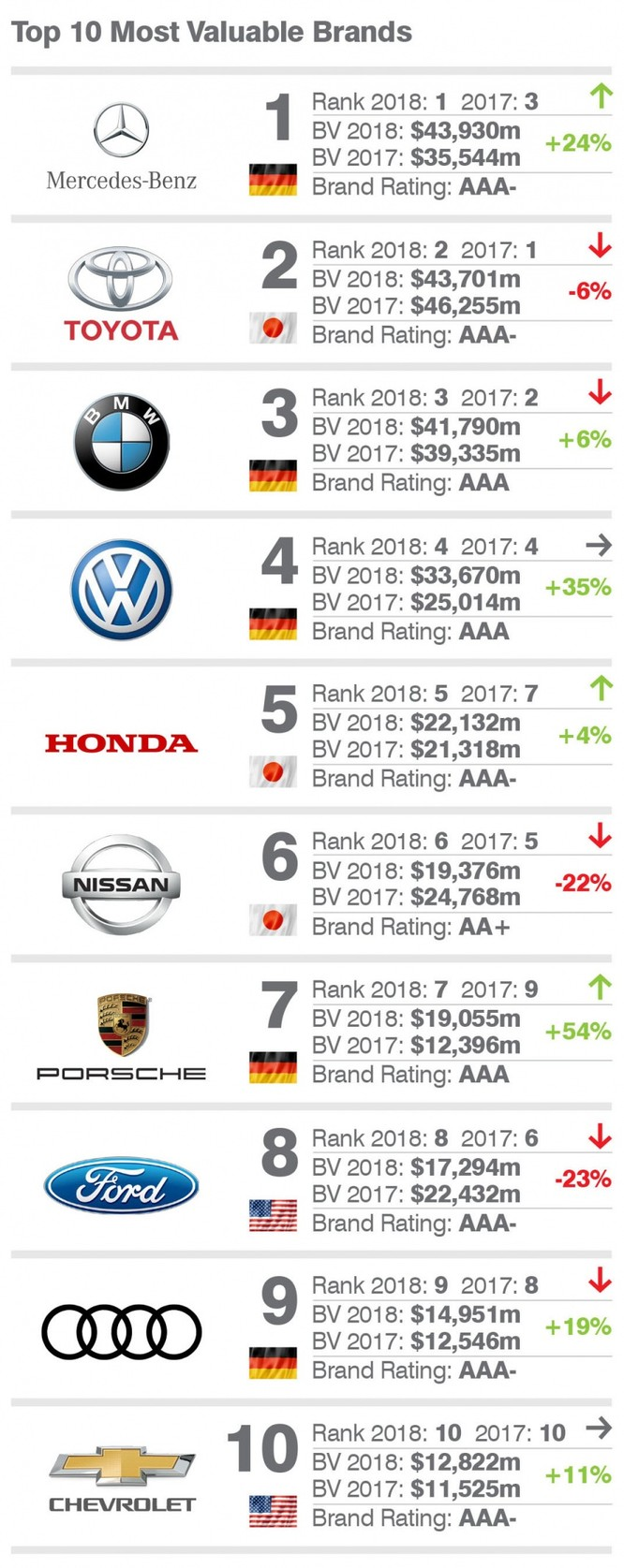 Mercedes-Benz trở thành thương hiệu ô tô giá trị nhất thế giới ảnh 1