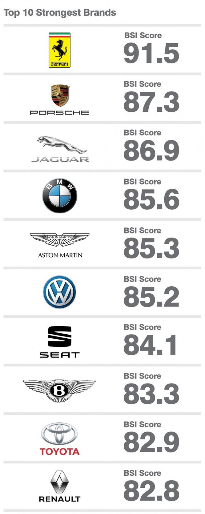 Mercedes-Benz trở thành thương hiệu ô tô giá trị nhất thế giới ảnh 2