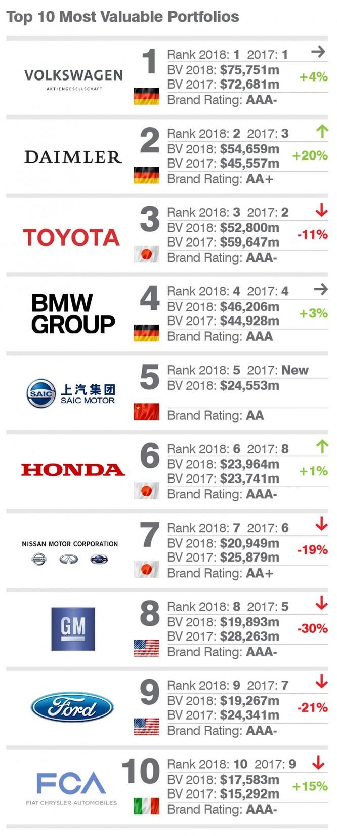 Mercedes-Benz trở thành thương hiệu ô tô giá trị nhất thế giới ảnh 3