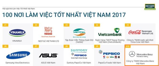 Đâu là hãng ô tô có môi trường làm việc tốt nhất Việt Nam? ảnh 1
