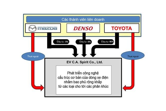 Chủ tịch mới của Mazda cam kết sẽ thắt chặt quan hệ với Toyota ảnh 2