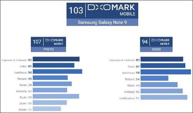 DxOMark: Galaxy Note 9 chụp ảnh đẹp nhưng Huawei P20 Pro vẫn đứng đầu ảnh 2