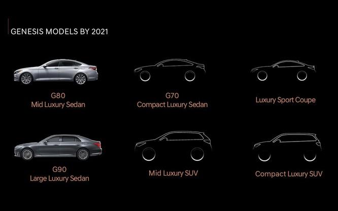Kéo lại doanh số ảm đạm, Genesis sẽ sớm cho ra mắt mẫu Crossover đầu tiên ảnh 2