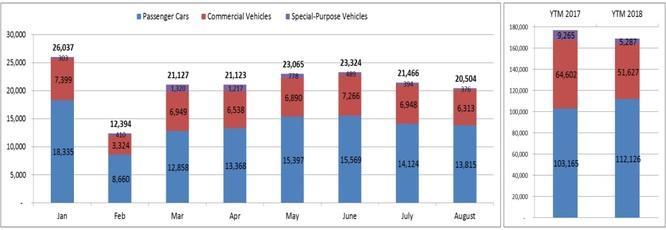 Tháng Ngâu vẫn là nỗi ám ảnh của thị trường ô tô Việt ảnh 1