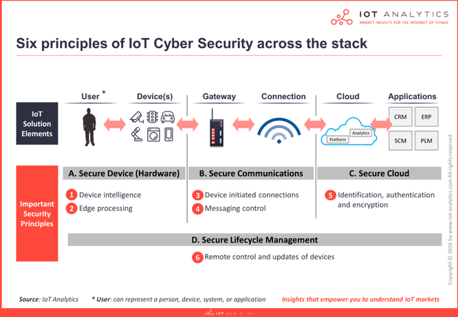 A chart demonstrating the 6 major parts of cybersecuritization across the IoT stack