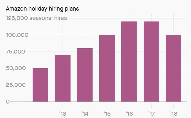 Amazon thuê ít nhân công hơn ở mùa lễ 2018: Robot sắp lên ngôi?