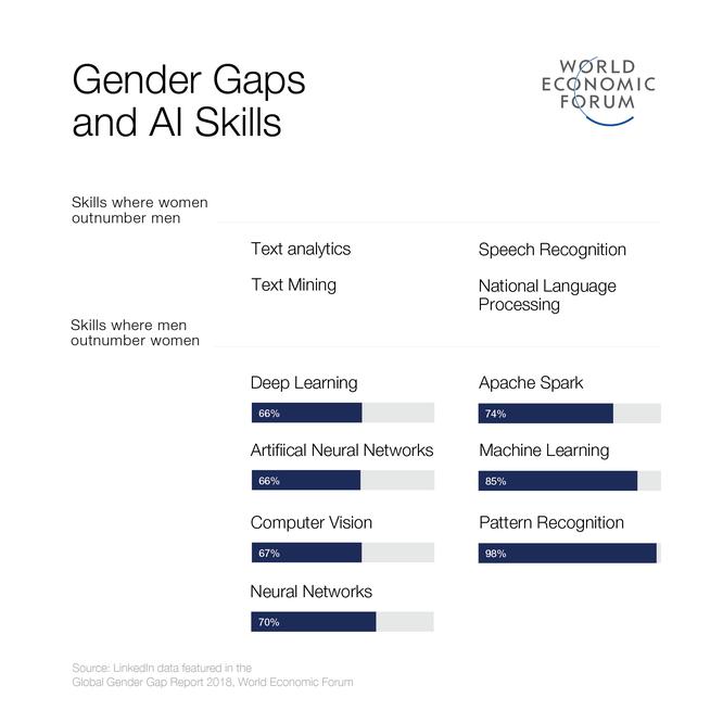 AI làm gia tăng bất bình đẳng giới ở nơi làm việc ảnh 1