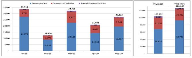 Thị trường ô tô Việt tăng trưởng trở lại nhờ bão giảm giá ảnh 1