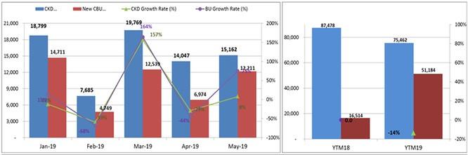 Thị trường ô tô Việt tăng trưởng trở lại nhờ bão giảm giá ảnh 2