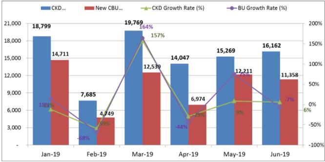 Thị trường ô tô tăng trưởng chậm bất chấp hàng loạt biện pháp kích cầu ảnh 1