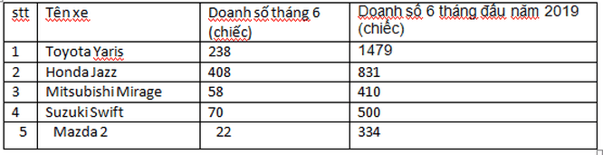 Xe hatchback hạng B giảm giá mạnh cạnh tranh với xe hạng A ảnh 2