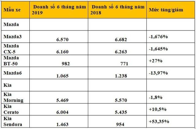 Ô tô từ Thaco đang được ưa chuộng tại Việt Nam ảnh 4