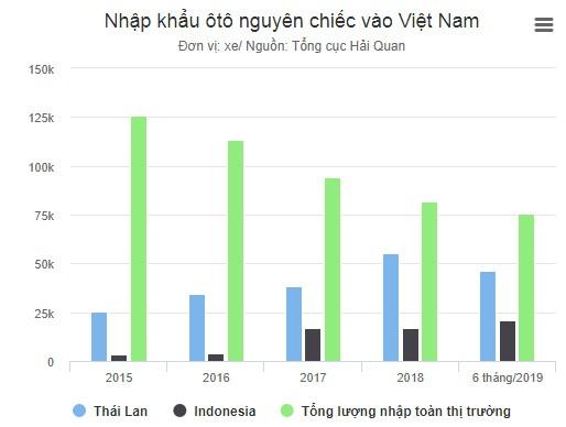 Việt Nam - 'mỏ vàng' của ôtô từ Thái Lan, Indonesia ảnh 1