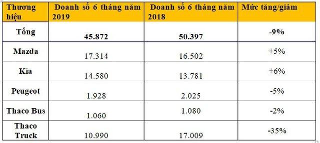 Ô tô từ Thaco đang được ưa chuộng tại Việt Nam ảnh 1