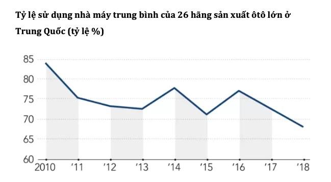 Thủ phủ ôtô Trung Quốc lao đao vì doanh số thấp ảnh 1