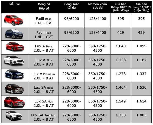 VinFast Lux tiếp tục tăng giá thêm 65 triệu đồng ảnh 1